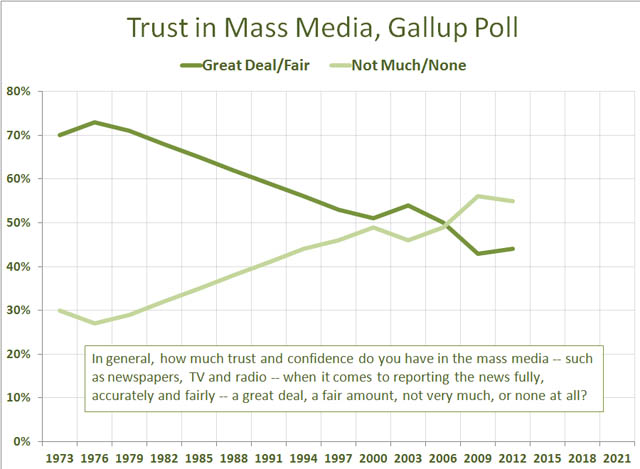 Fall of trust in media